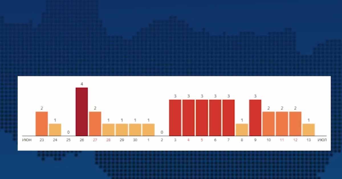 Во Владимирской области число заболевших коронавирусом достигло 4 962 человек, летальных исходов уже 91_00000