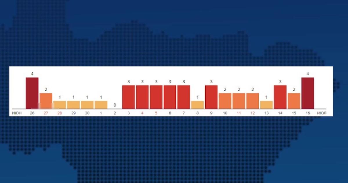 Во Владимирской области число заболевших коронавирусом увеличилось до 5 369 человек, летальных исходов уже 118
